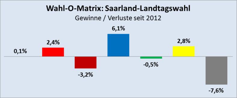 Wahl-O-Matrix-Saarland-G-V