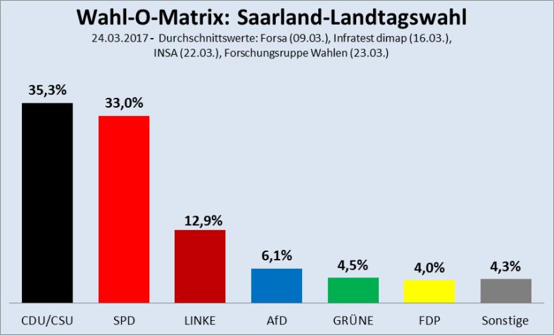 Wahl-O-Matrix-Saarland