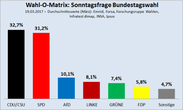 Wahl-O-Matrix-Sonntagsfrage-BT-19.03.2017
