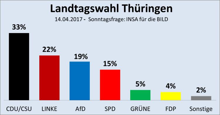 Thüringen-Sonntagsfrage-14.04.2017