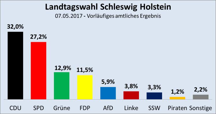 Schleswig-Holstein-Endergebnis-2017