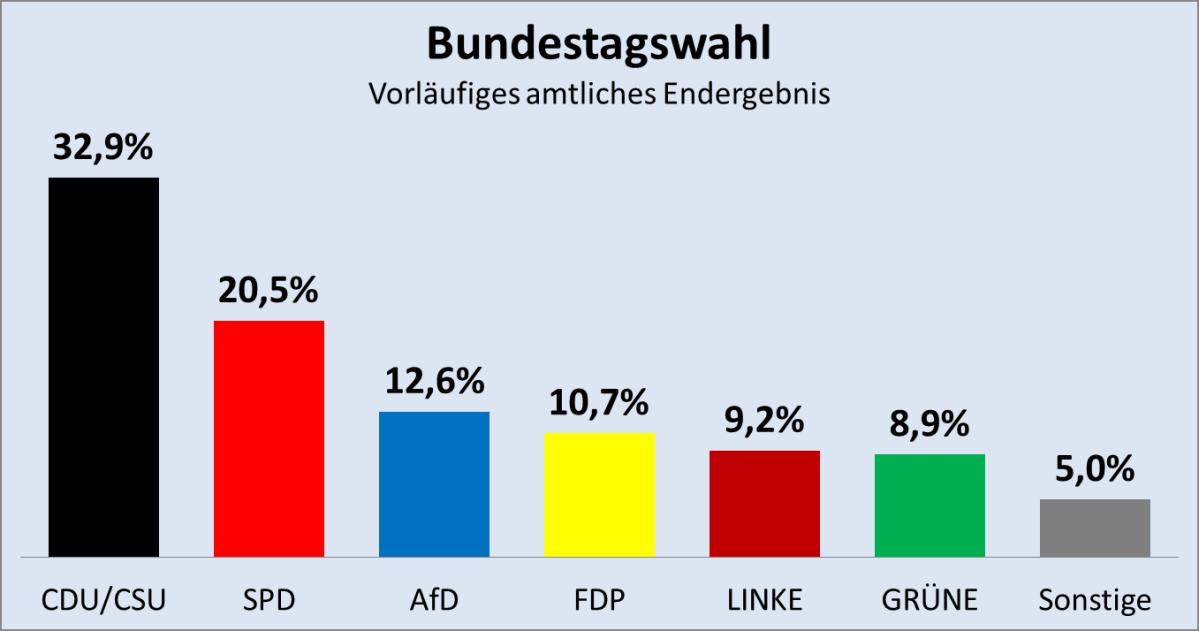 Vorläufiges amtliches Endergebnis der Bundestagswahl