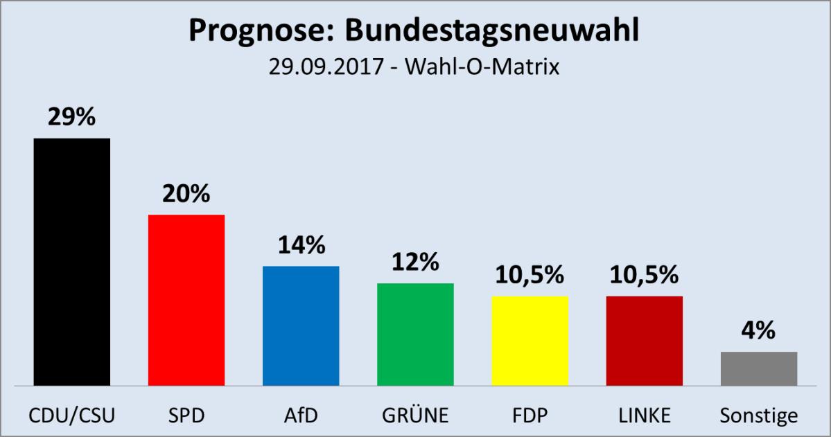 Sollte es zu Neuwahlen kommen, drohen CDU/CSU völlig einzubrechen
