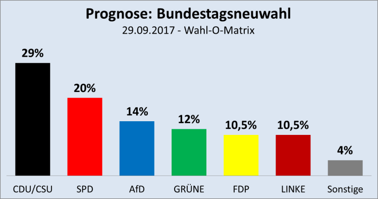 Wahl-O-Matrix-Prognose-2017-09-29