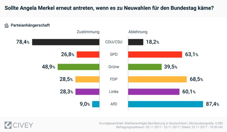 Civey-Merkel-aufhören