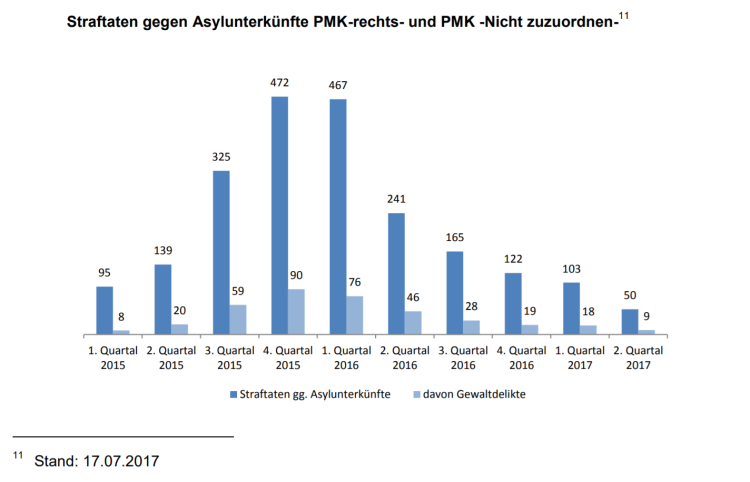 Straftaten gegen Asylunterkünfte 2017-07-17