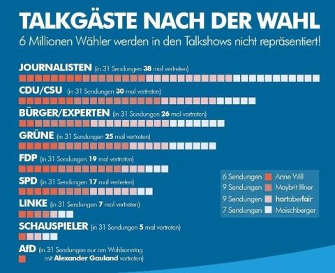AfD in Talkshows (2)