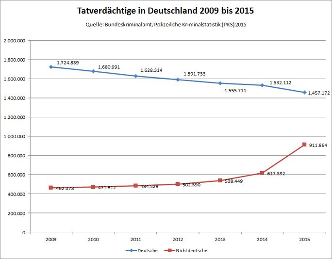 Tatverdächtige in Dt. 2009 bis 2015