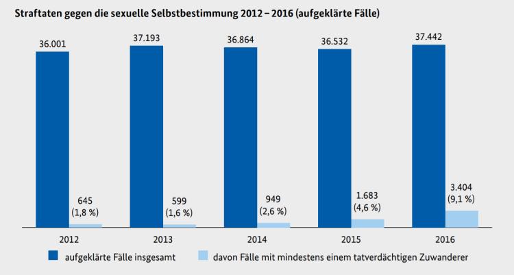 Sexualdelikte 2012-2016