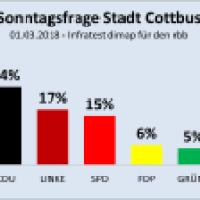 AfD in Cottbus bereits auf Platz 1 - weit vor CDU, Linke und SPD