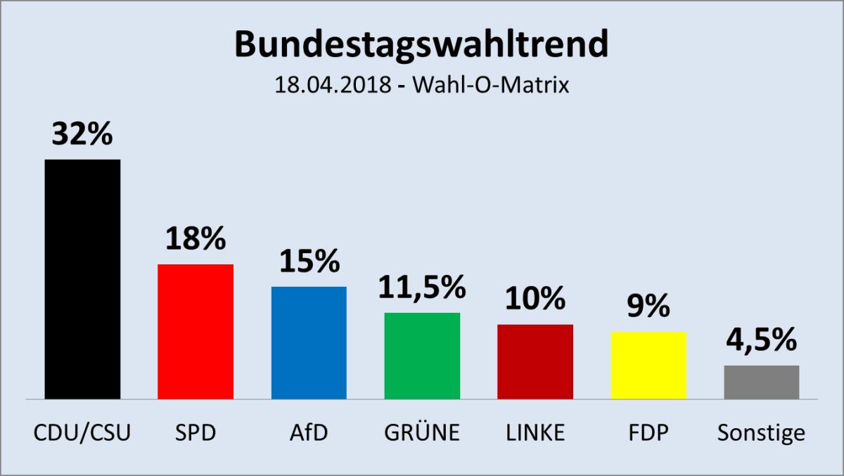 Was hat sich seit der Bundestagswahl getan?