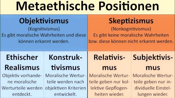 Metaethik (2)