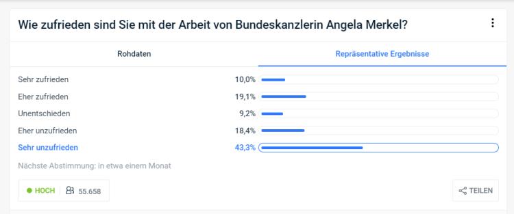 Civey-Zufriedenheit mir Merkel