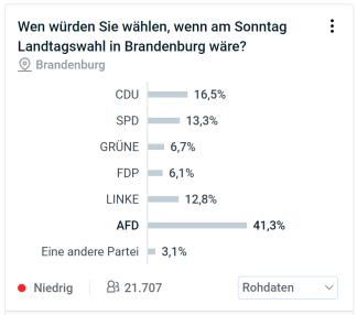 Brandenburg-Rohdaten