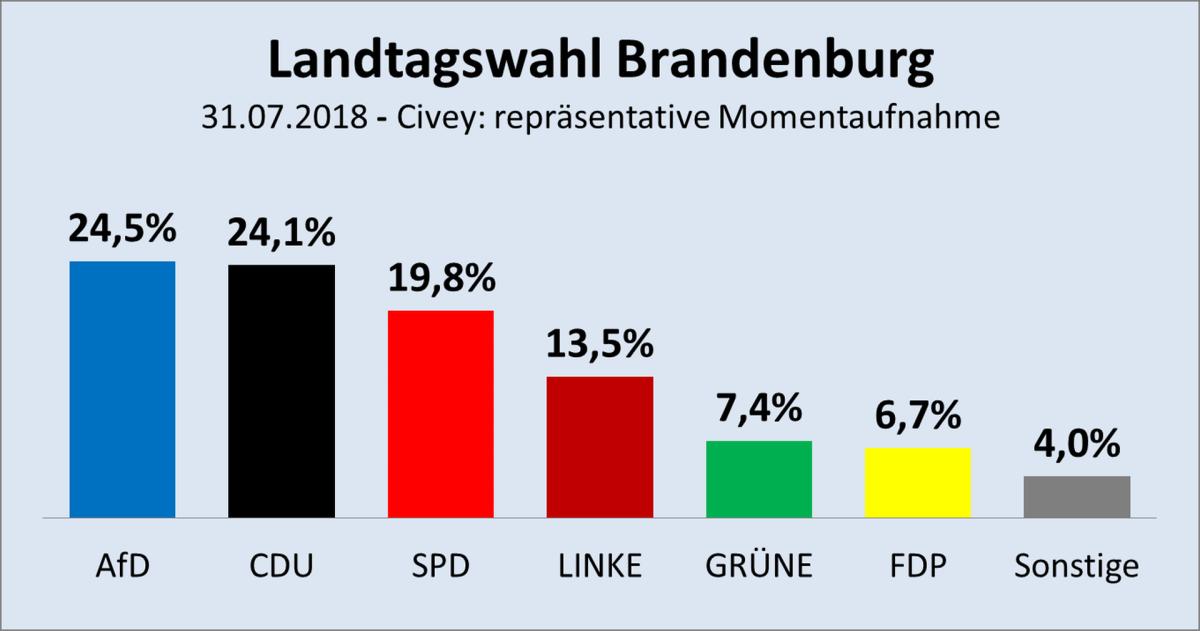 Aktuelle Momentaufnahme Brandenburg: AfD hat alle überholt