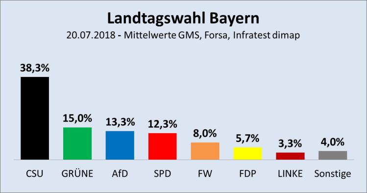 LT-Wahl Bayern