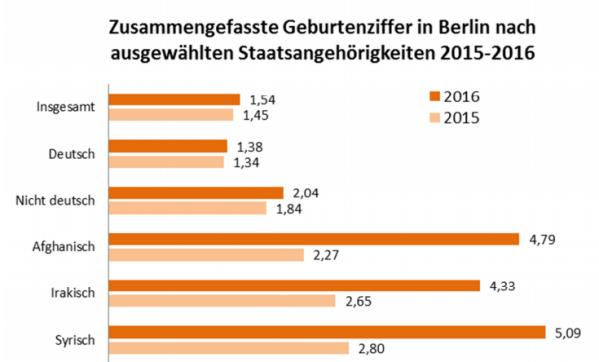 Geburtenziffer Berlin nach Staatsangehörigkeit (2)