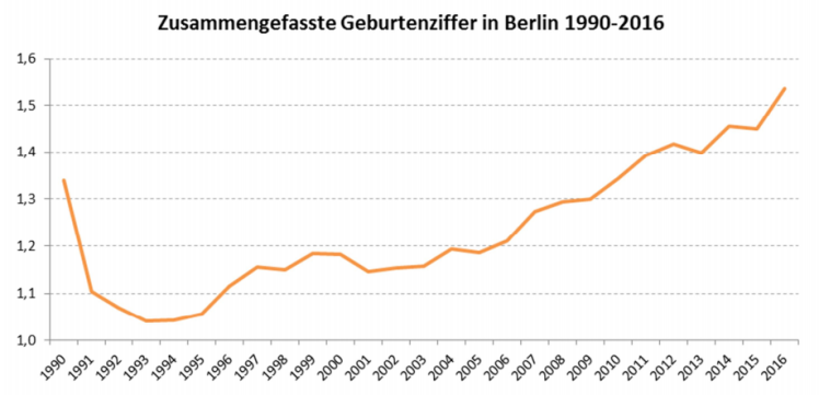 Geburtenziffer Berlin nach Staatsangehörigkeit (3)