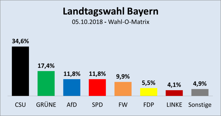 2018-10-05-Wahl-O-Matrix