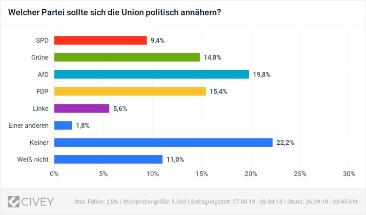 Union-AfD-Annäherung-2