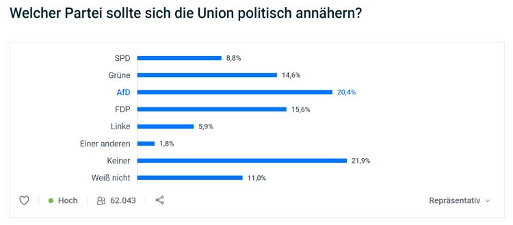 Union-AfD-Annäherung-3
