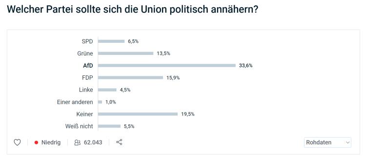 Union-AfD-Annäherung-roh
