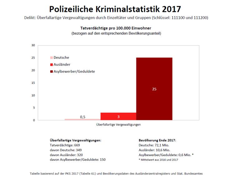 Überfallartige Vergewaltigungen durch Einzeltäter und Gruppen_PKS2017