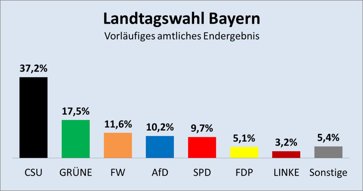 So haben die Bayern gewählt - Was nun?