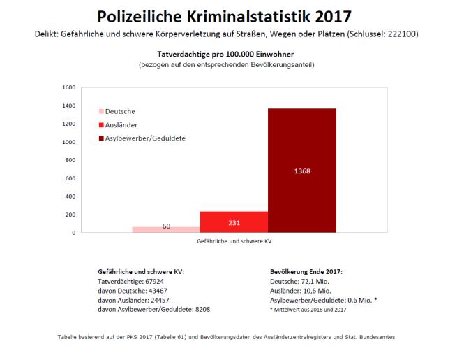 Gefährliche und schwere KV_PKS2017