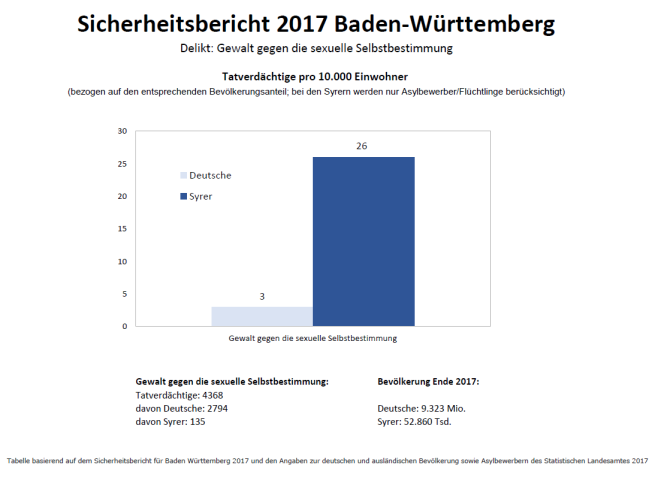 Gewalt gegen die sexuelle Selbstbestimmung - Syrer vs Deutsche_BW_2017