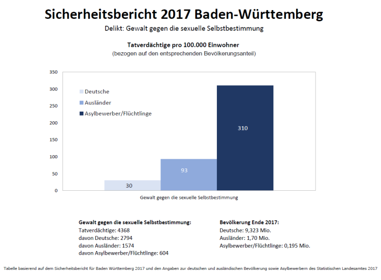 Gewalt gegen die sexuelle Selbstbestimmung_BadenWürttemberg2017