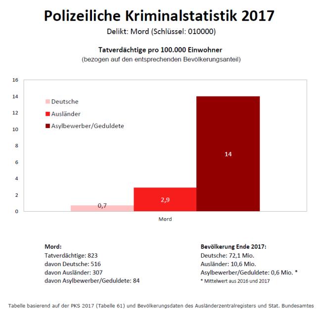 Mord_PKS2017