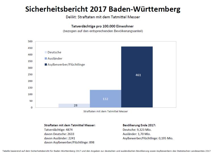 Straftaten mit Tatmittel Messer_BadenWürttemberg2017