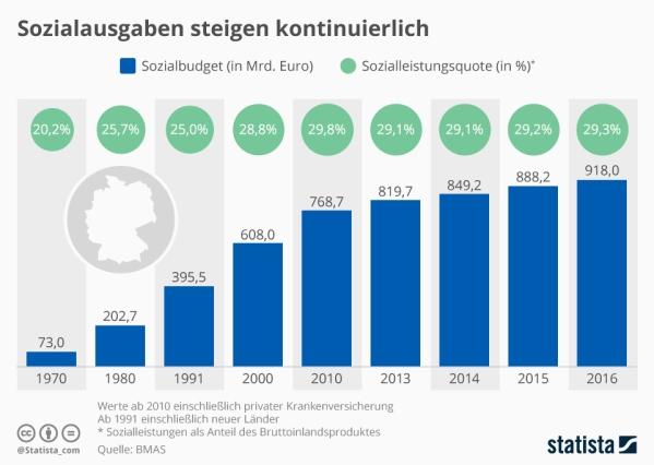 infografik_10536_sozialausgaben_in_deutschland_n