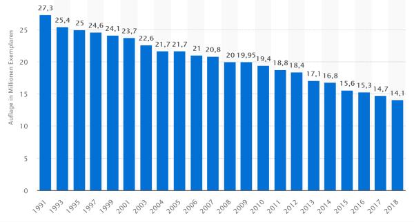 Verkaufte Tageszeitungen 1991-2018