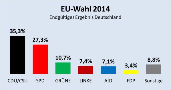 2014 Ergebnis