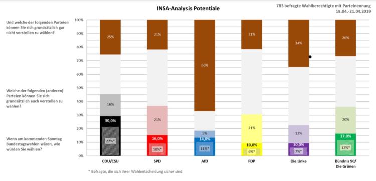INSA-Potential-Analyse-2019-04