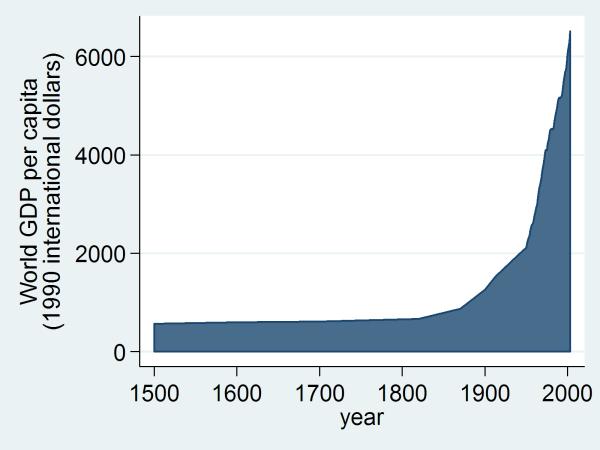 World_GDP_per_capita_1500_to_2003