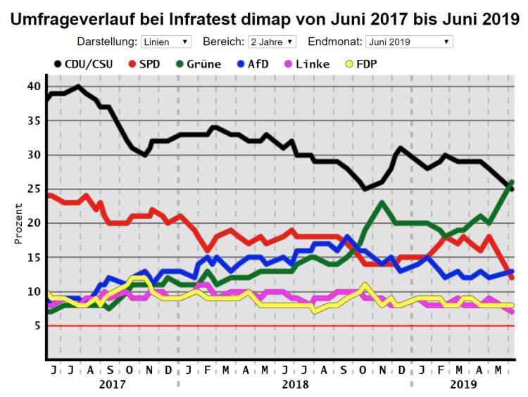 Graf-2019-06-06-Infratest dimap