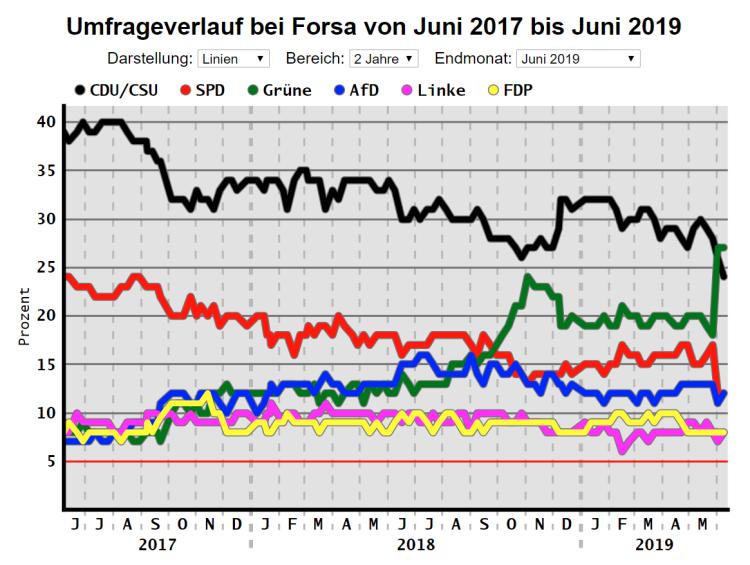 Graf-2019-06-08-Forsa