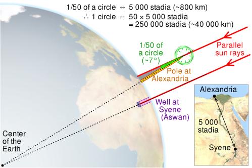 Eratosthenes-Erdumfang