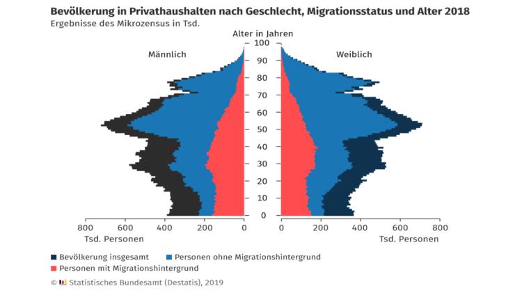 Bevölkerung nach Geschlecht, Migrationsstatus und Alter 2018 - 16x9