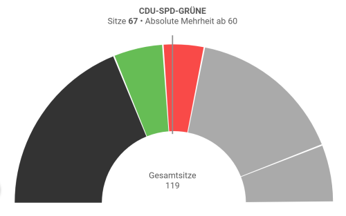 Koalitionsrechner-Schwarz-Grün-Rot