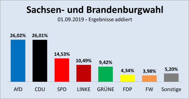 Sachsen+Brandenburg