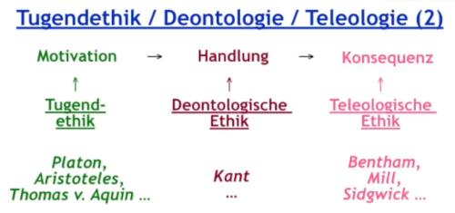 Tugendethik-Deontologie-Teleologie (2)