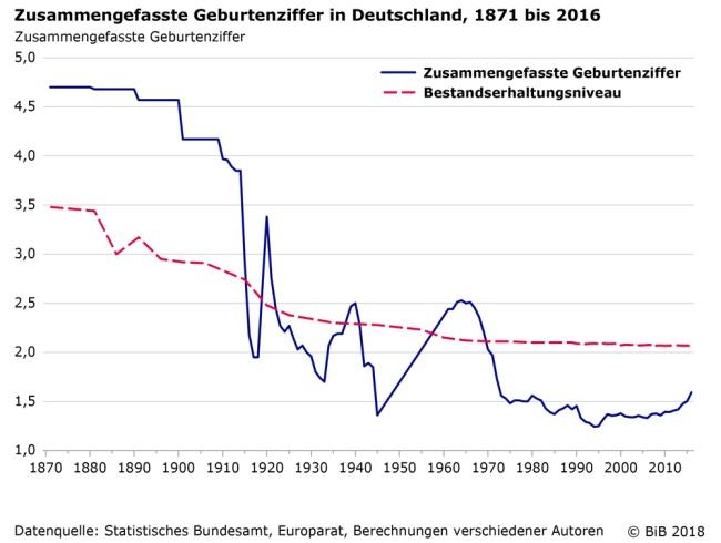 Zusammengefasste-Geburtenziffer-ab-1871