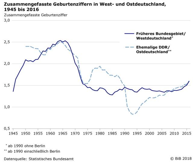 Zusammengefasste-Geburtenziffer-West-Ost-ab-1945