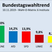 So würden die Deutschen heute wählen