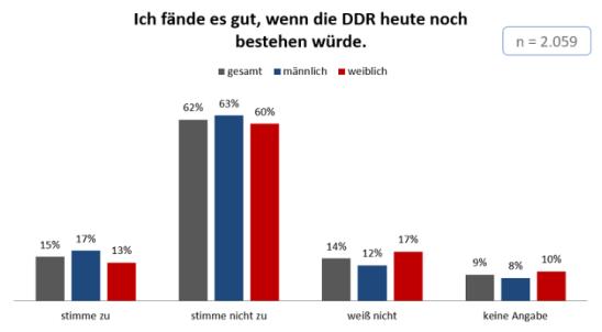DDR-1