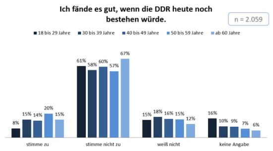 DDR-2